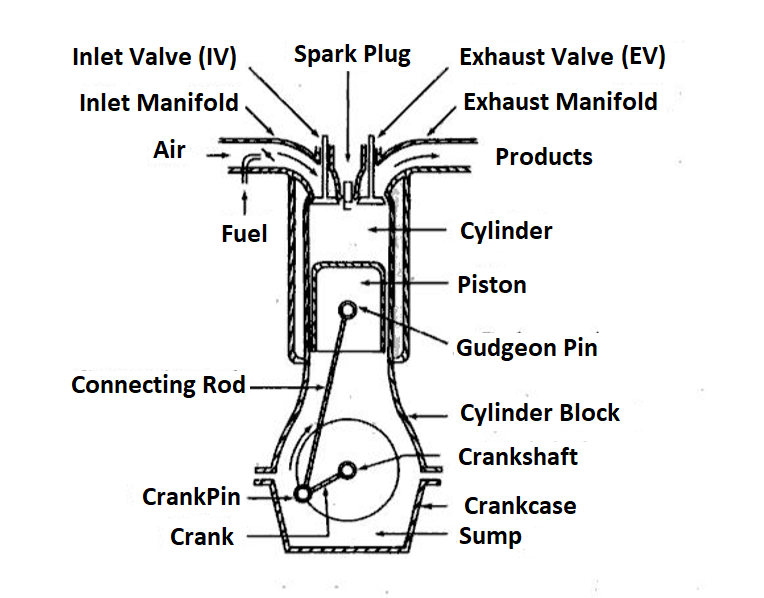 related with v5 engine diagram
