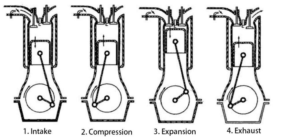 medium resolution of what is a 4 stroke engine four stroke petrol engine extrudesign results for 4 stroke engine diagram
