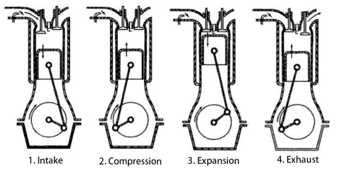 small resolution of what is a 4 stroke engine four stroke petrol engine extrudesign results for 4 stroke engine diagram