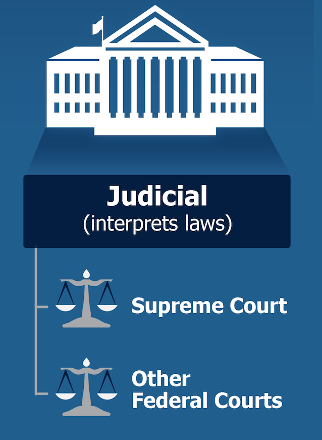 Judicial Branch of Gov 7 24 2019