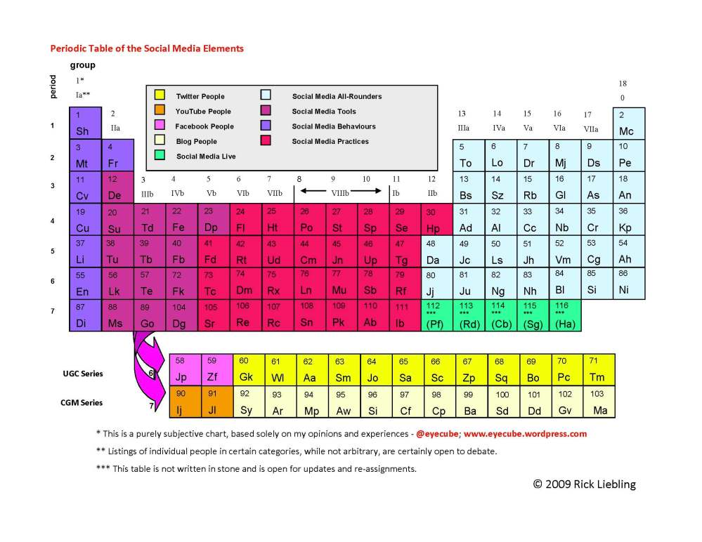 medium resolution of periodic table layout diagram