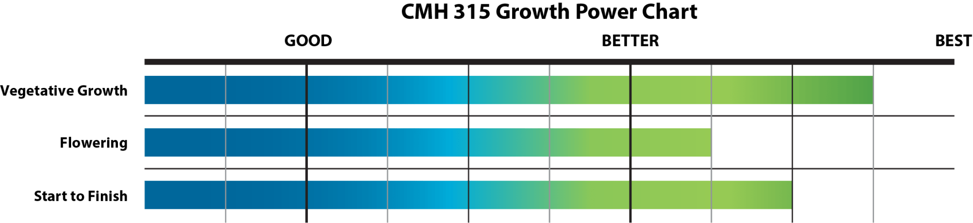 hight resolution of growth chart