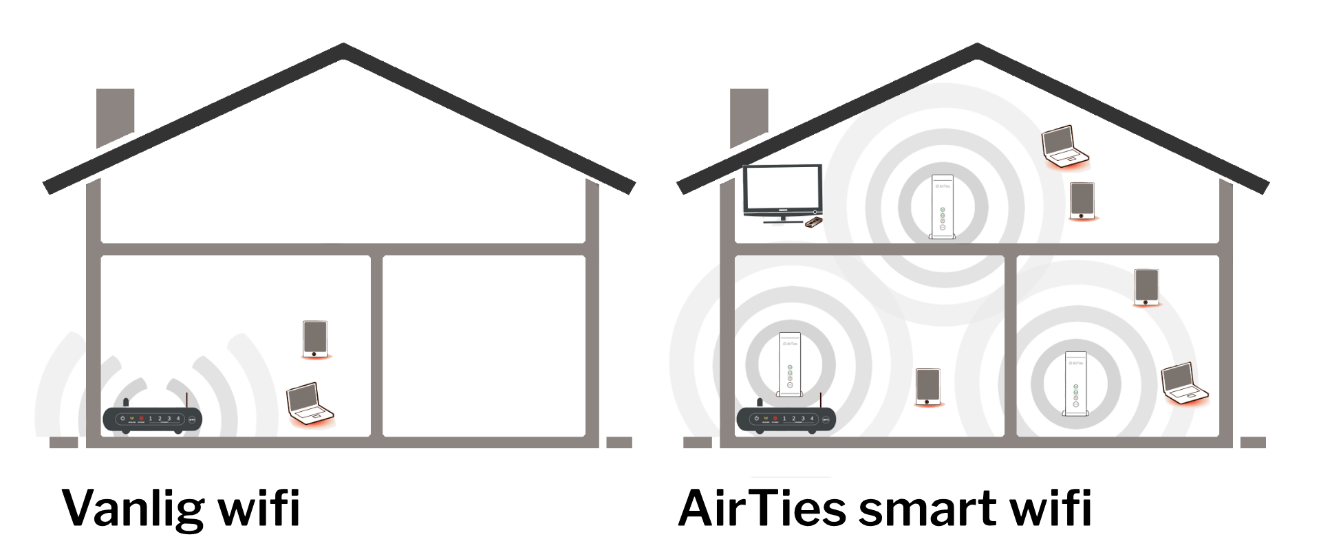 Get Full Wireless Coverage With Airties Smart Wi Fi