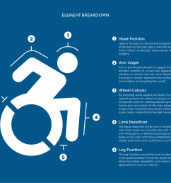 accessible icon diagram [ 2000 x 1693 Pixel ]