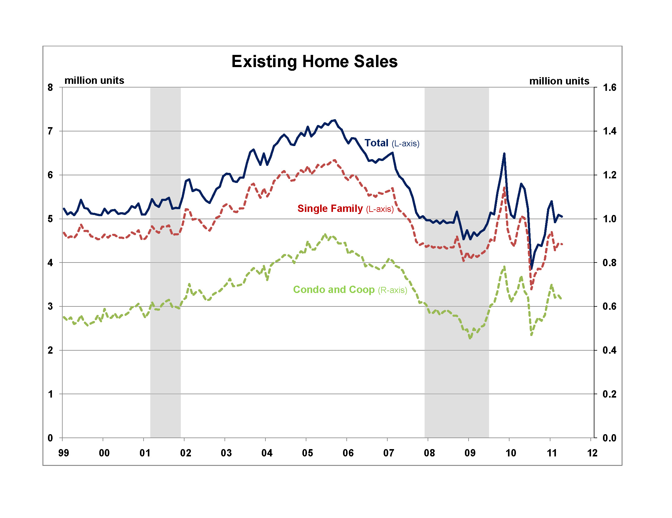Existing Home Sales Underperforming With Low Appraisals Increasing Contract  Cancellations