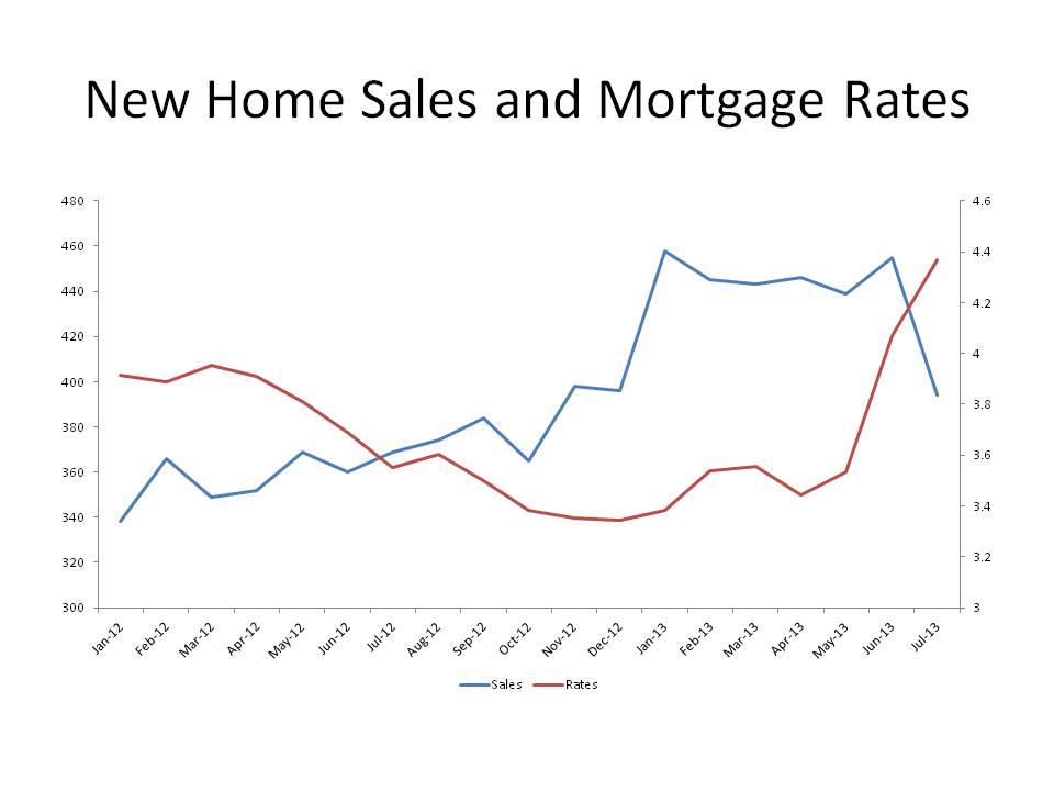 New Home Sales Falter  Eye On Housing