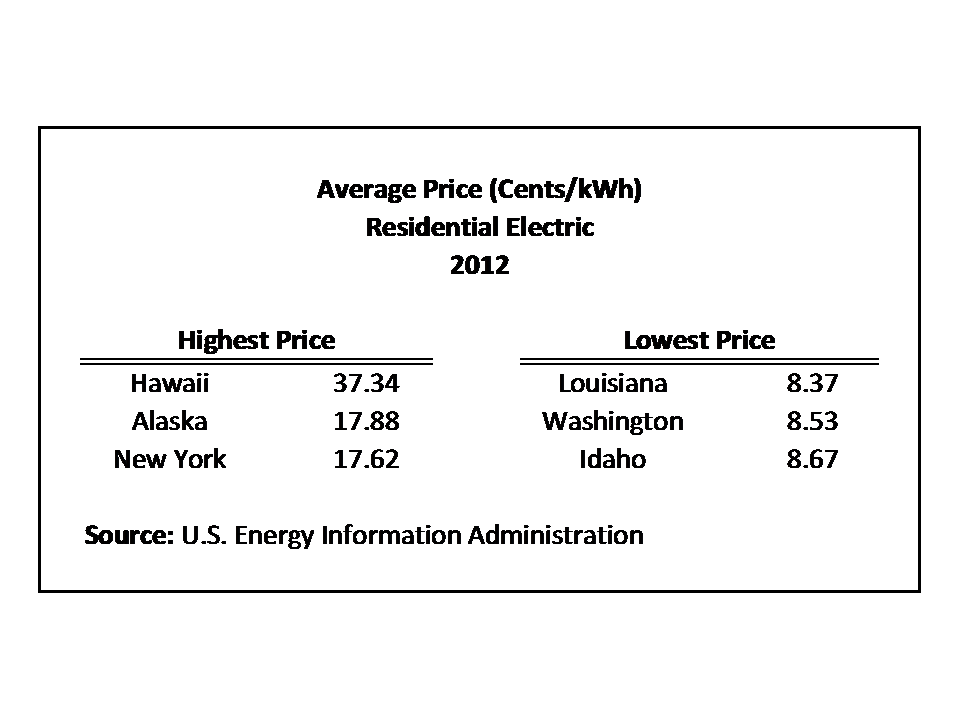 Average Monthly Electric Bill by State  Home Builders Association of Greater Springfield  HBA