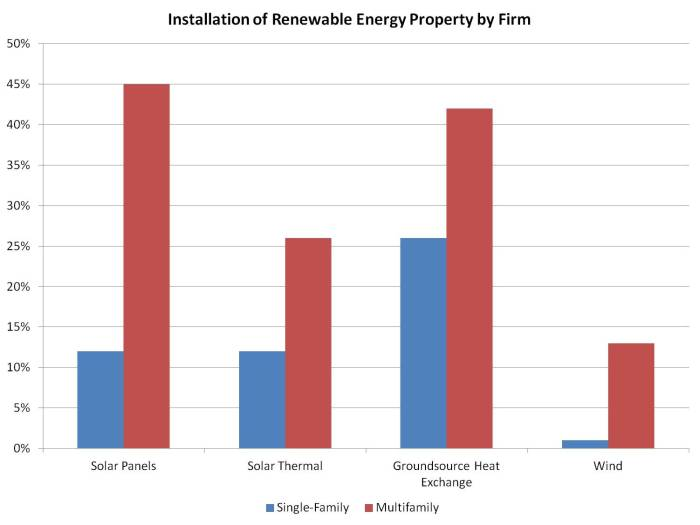 renewable energy property