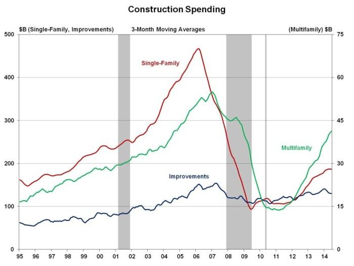 Constr spending_june