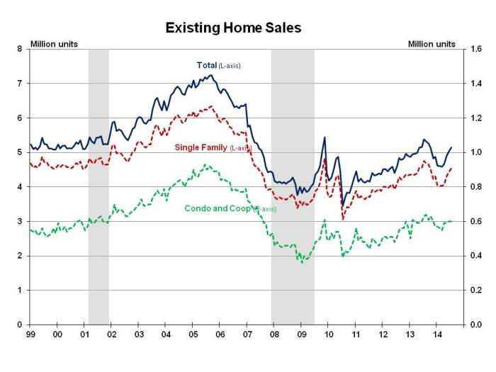 Existing Home Sales July 2014