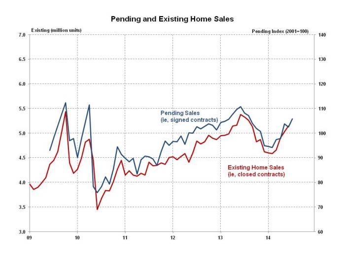 Pending Home Sales July 2014