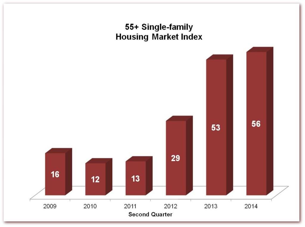 Single-family 14Q2