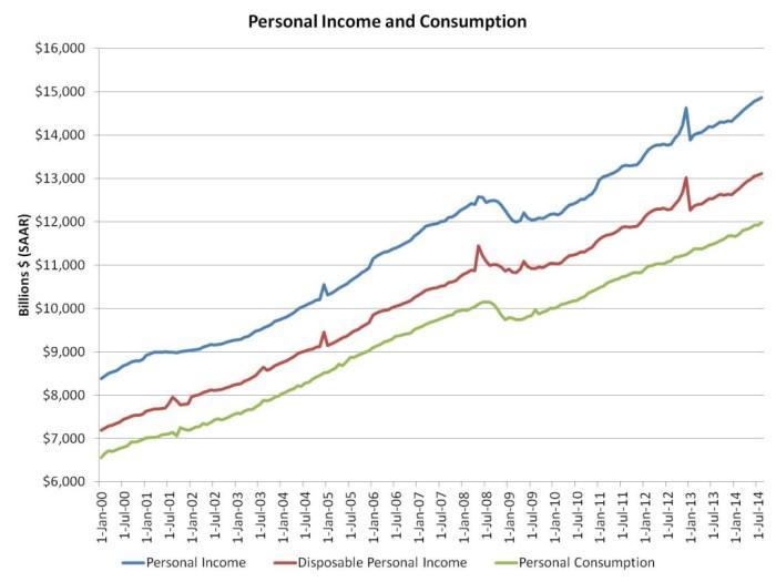 Aug income data