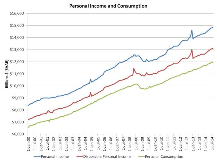 Aug income data