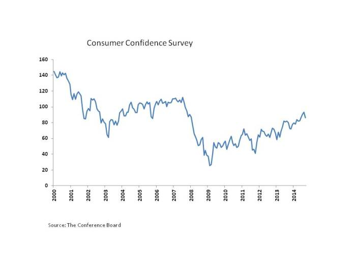 Consumer Confidence Index September 2014