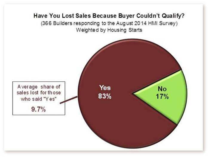 Sales Lost