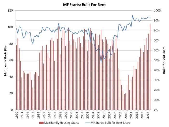 MF rent share