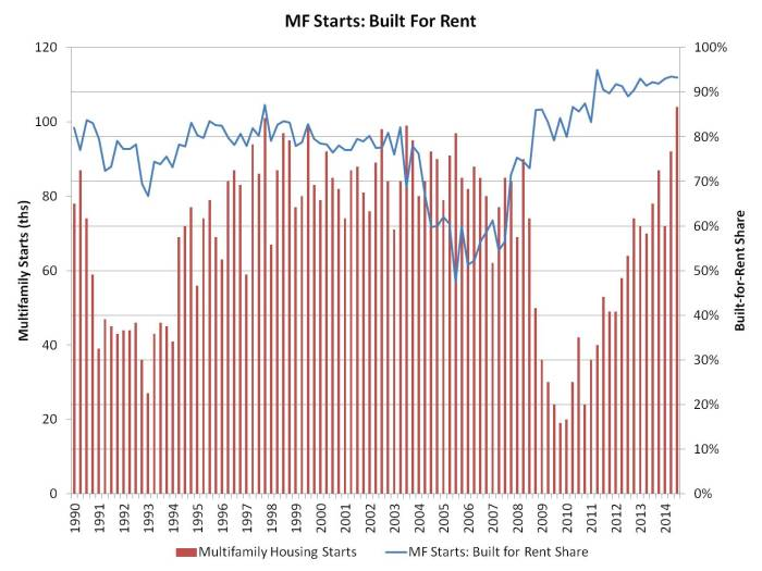 MF rent share