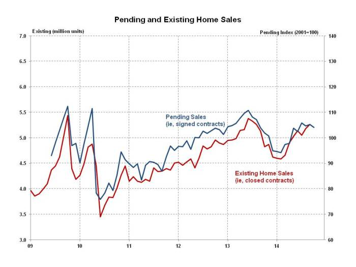 Pending Home Sales October 2014