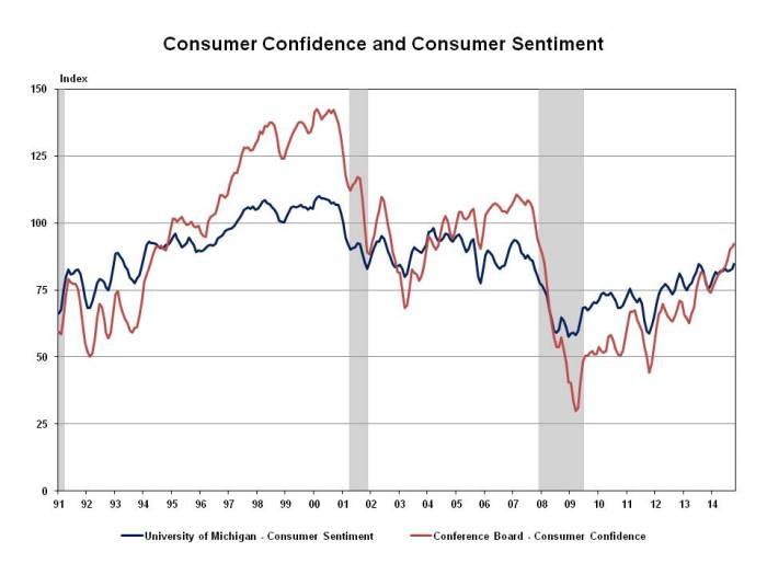 UM & CB three month moving average 11 26 2014