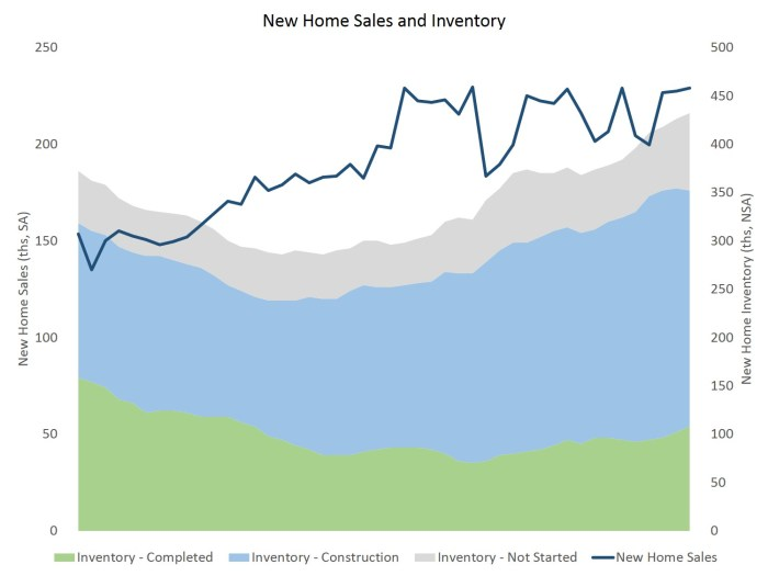 new home sales_oct