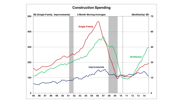 All Three Components Of Home Construction Spending Post