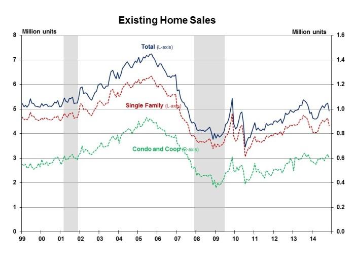 Existing Home Sales November 2014