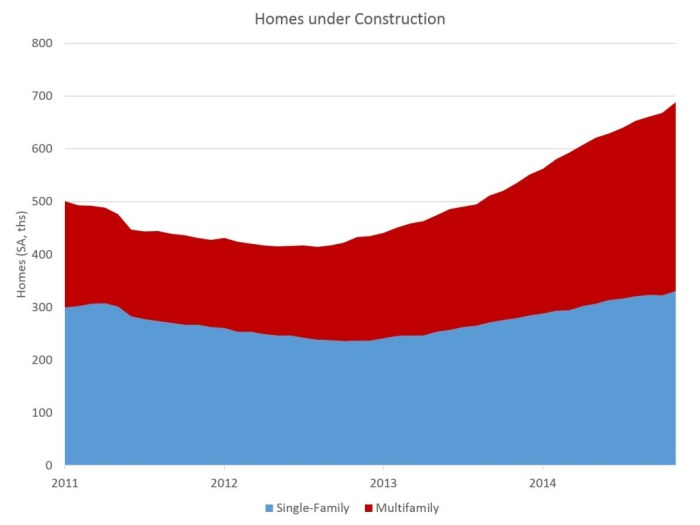 Homes under construction_Nov