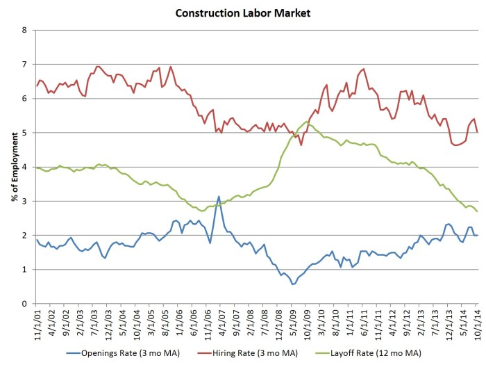 constr mkt_oct data