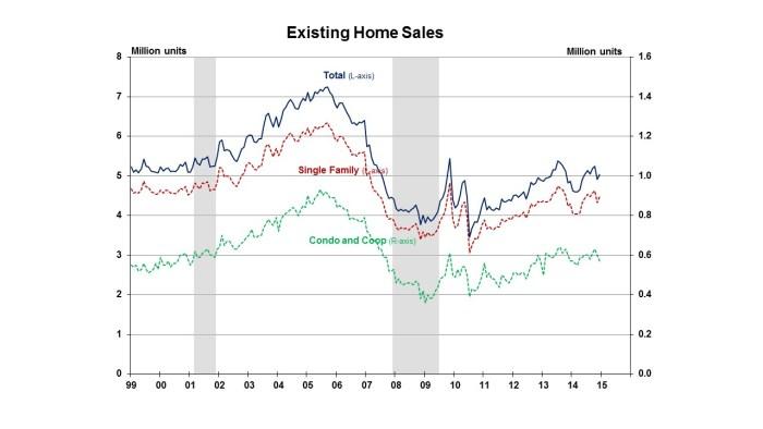 Existing Home Sales December 2014