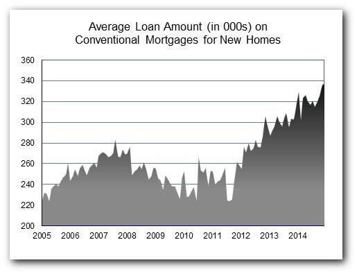 Loan Amt Dec 14