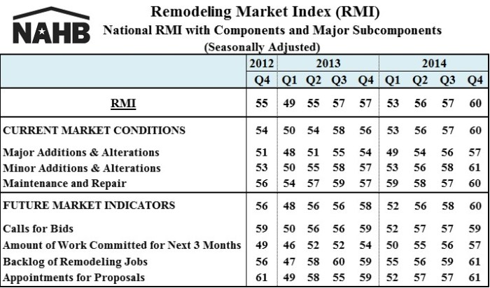 RMI table 14Q4
