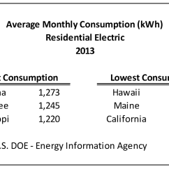 And Electric Keystone Rv Cable Tv Wiring Diagram Average Monthly Electrical Bill By State Updated Data Eye On Housing Maine Was With The Second Lowest Level Of Consumption Relatively Mild Summers Reliance Heating Oil During Winter Largely