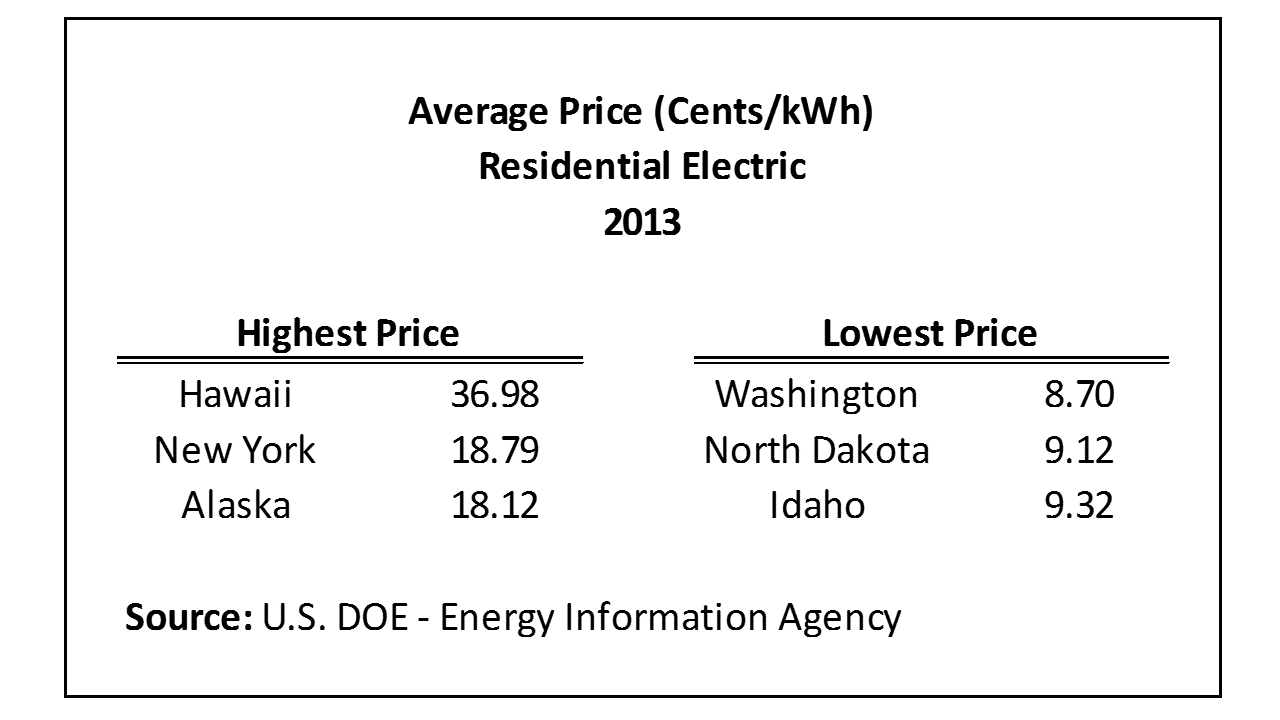 Average Monthly Electrical Bill By State Updated Data Eye On Housing