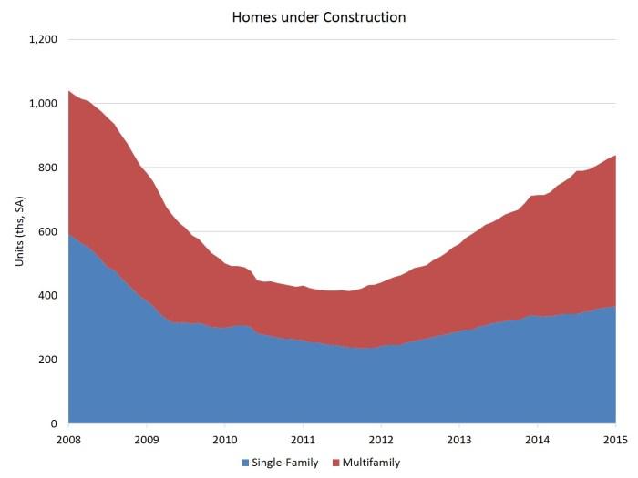 Jan homes under construction