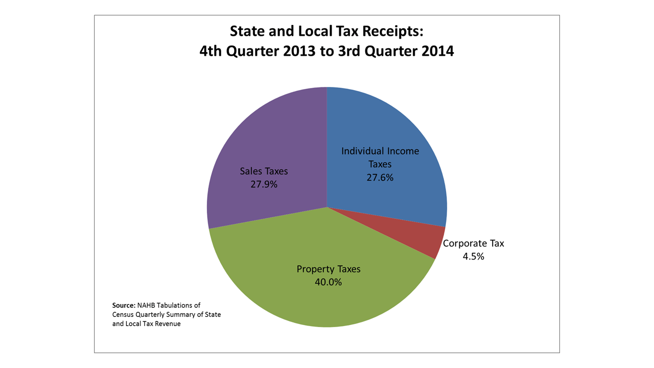 Statelocal corporate income tax receipts increase 62 eye on housing piechart further gains are expected in all tax receipts as the economic recovery strengthens however state and local individual income tax nvjuhfo Choice Image