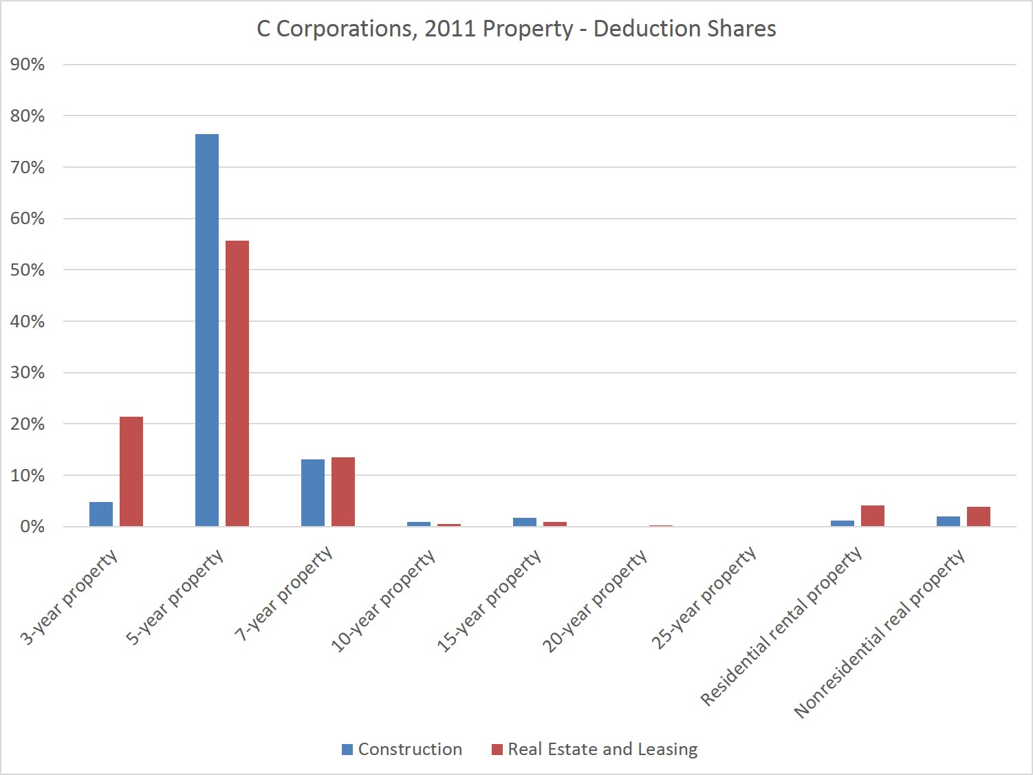 Use of Depreciation Deductions in Real Estate and Construction | Eye ...