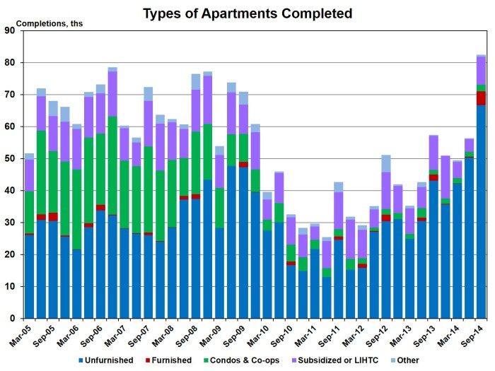 Apt completions by type_3q14