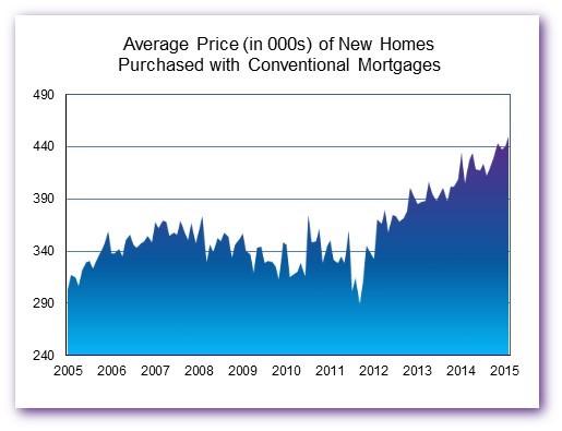 Avg Price Feb 15