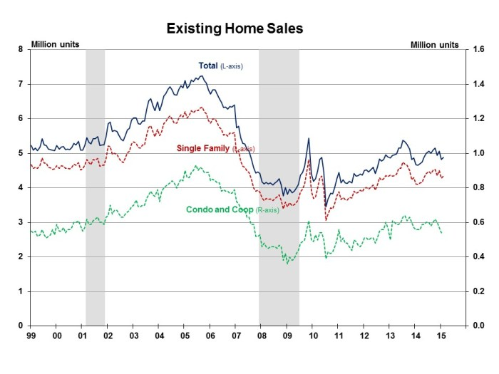 Existing Home Sales February 2015