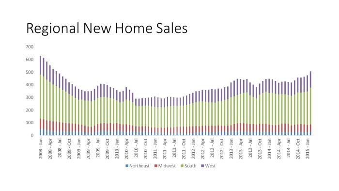 Regional New Home Sales