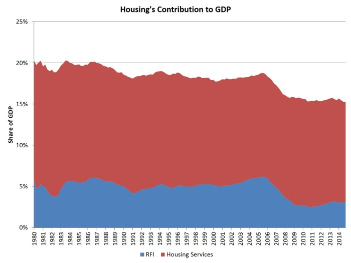 housing share of GDP_4q14