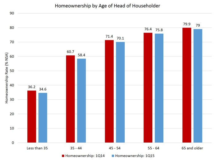 Homeownership Rate by Age_1Q15