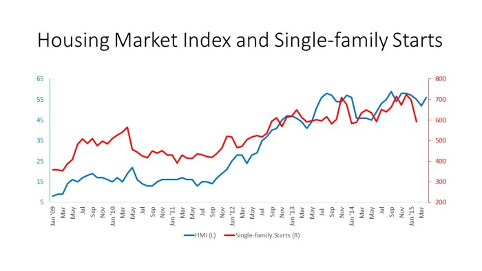 Housing Market Index and Single-family Starts