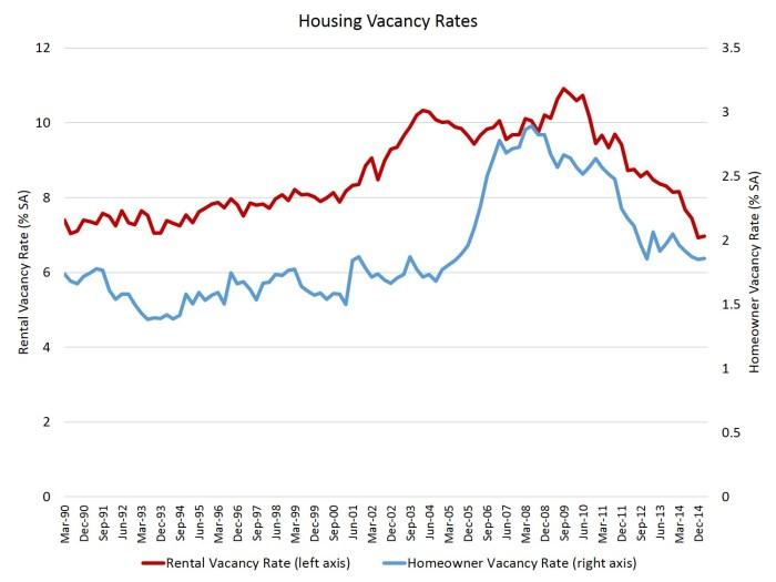 Housing Vacancy Rates_1Q15_v2