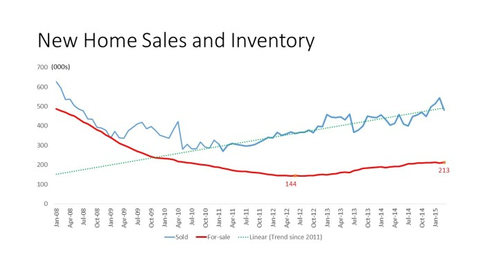 New Home Sales and Inventory