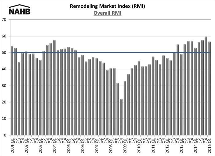 RMI 15Q1 chart