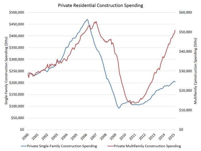 constr spending_apr15
