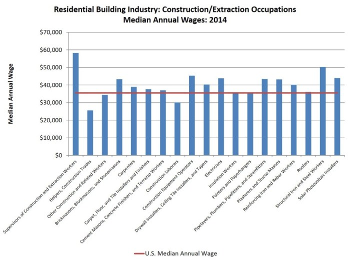 res industry_construction wages_2014