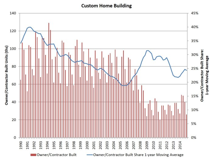 custom building_1Q15